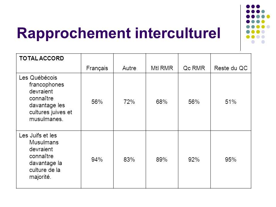 TOTAL ACCORD FrançaisAutreMtl RMRQc RMRReste du QC Les Québécois francophones devraient connaître davantage les cultures juives et musulmanes.