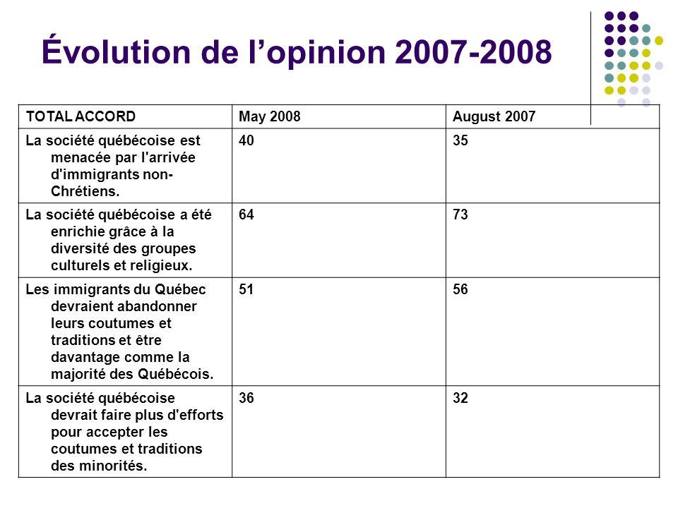 TOTAL ACCORDMay 2008August 2007 La société québécoise est menacée par l'arrivée d'immigrants non- Chrétiens. 4035 La société québécoise a été enrichie