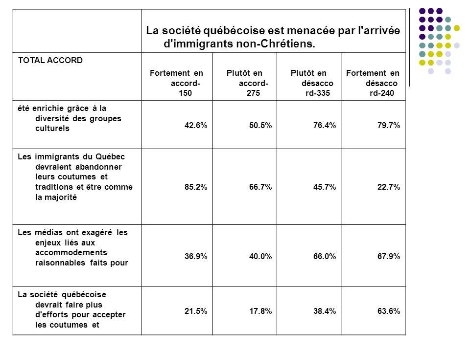 La société québécoise est menacée par l'arrivée d'immigrants non-Chrétiens. TOTAL ACCORD Fortement en accord- 150 Plutôt en accord- 275 Plutôt en désa