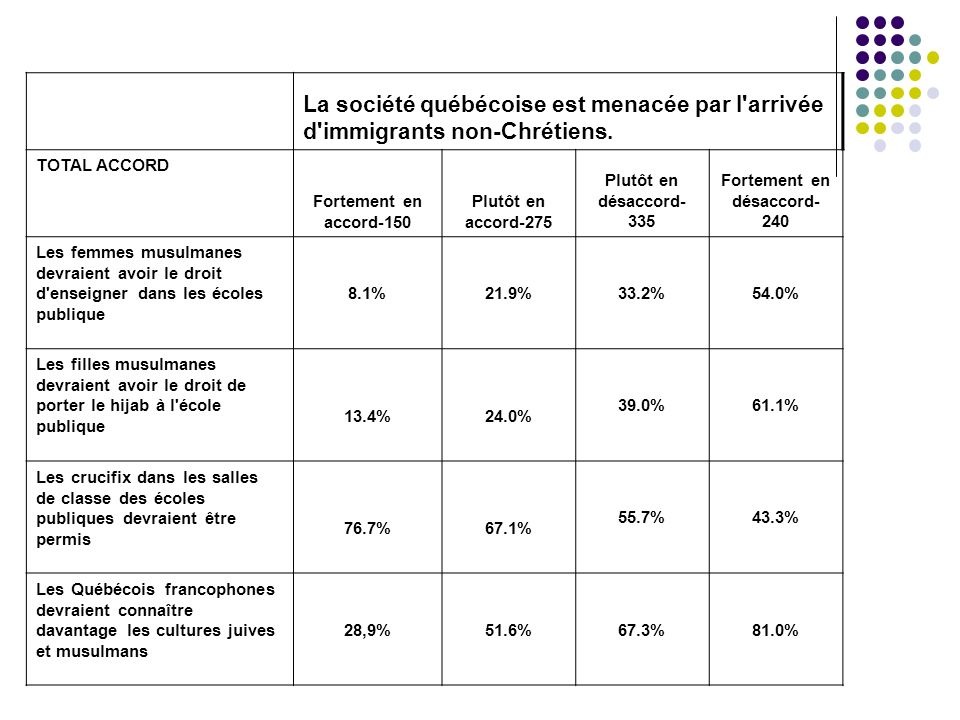 La société québécoise est menacée par l'arrivée d'immigrants non-Chrétiens. TOTAL ACCORD Fortement en accord-150 Plutôt en accord-275 Plutôt en désacc