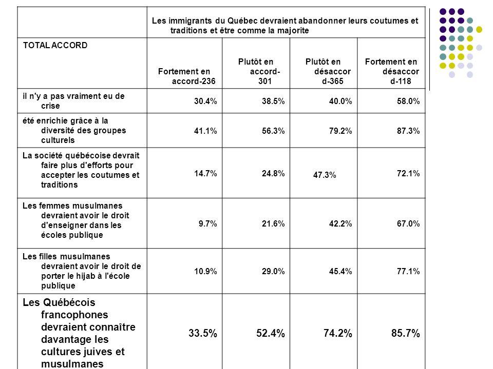 Les immigrants du Québec devraient abandonner leurs coutumes et traditions et être comme la majorite TOTAL ACCORD Fortement en accord-236 Plutôt en accord- 301 Plutôt en désaccor d-365 Fortement en désaccor d-118 il n y a pas vraiment eu de crise 30.4%38.5%40.0%58.0% été enrichie grâce à la diversité des groupes culturels 41.1%56.3%79.2%87.3% La société québécoise devrait faire plus d efforts pour accepter les coutumes et traditions 14.7%24.8% 47.3% 72.1% Les femmes musulmanes devraient avoir le droit d enseigner dans les écoles publique 9.7%21.6%42.2%67.0% Les filles musulmanes devraient avoir le droit de porter le hijab à l école publique 10.9%29.0%45.4%77.1% Les Québécois francophones devraient connaître davantage les cultures juives et musulmanes 33.5%52.4%74.2%85.7%