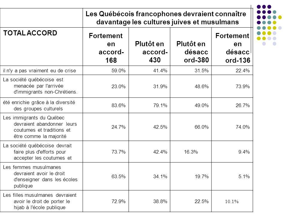 Les Québécois francophones devraient connaître davantage les cultures juives et musulmans TOTAL ACCORD Fortement en accord- 168 Plutôt en accord- 430 Plutôt en désacc ord-380 Fortement en désacc ord-136 il n y a pas vraiment eu de crise 59.0%41.4%31.5%22.4% La société québécoise est menacée par l arrivée d immigrants non-Chrétiens.
