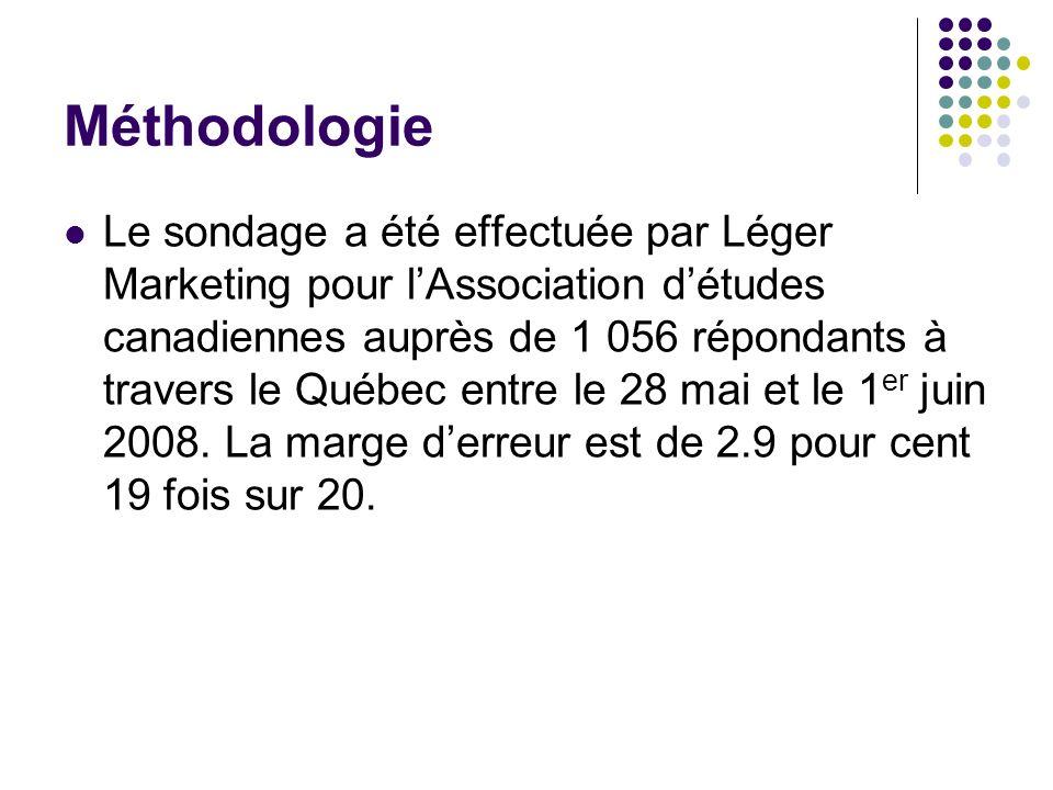 Méthodologie Le sondage a été effectuée par Léger Marketing pour lAssociation détudes canadiennes auprès de 1 056 répondants à travers le Québec entre le 28 mai et le 1 er juin 2008.