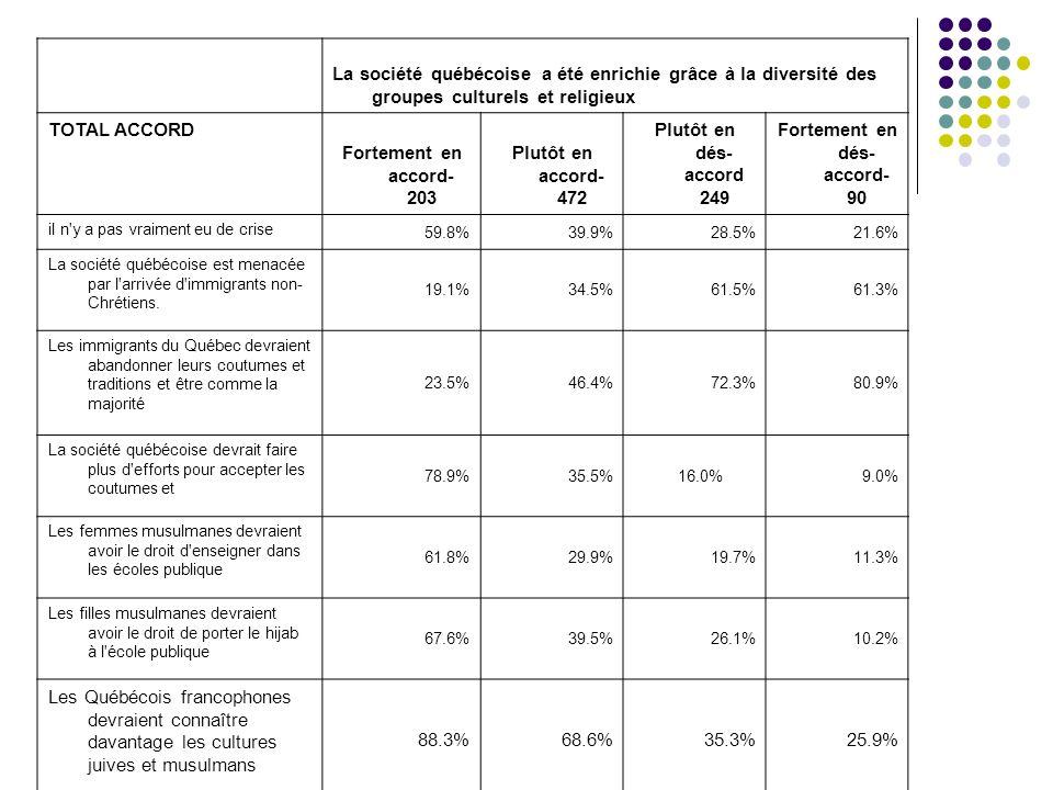 La société québécoise a été enrichie grâce à la diversité des groupes culturels et religieux TOTAL ACCORD Fortement en accord- 203 Plutôt en accord- 472 Plutôt en dés- accord 249 Fortement en dés- accord- 90 il n y a pas vraiment eu de crise 59.8%39.9%28.5%21.6% La société québécoise est menacée par l arrivée d immigrants non- Chrétiens.
