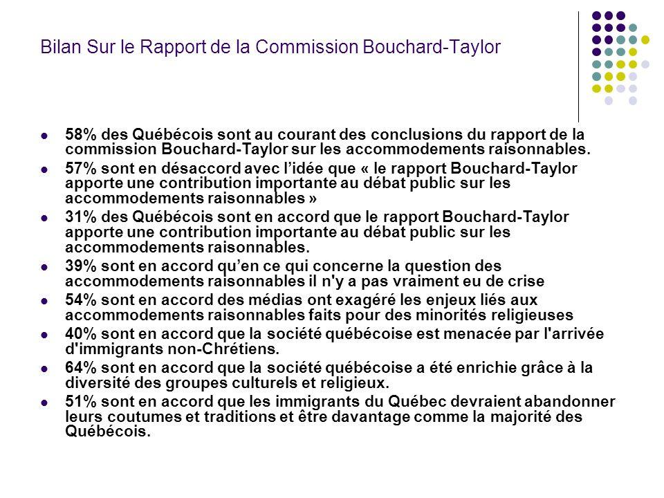 Bilan Sur le Rapport de la Commission Bouchard-Taylor 58% des Québécois sont au courant des conclusions du rapport de la commission Bouchard-Taylor sur les accommodements raisonnables.