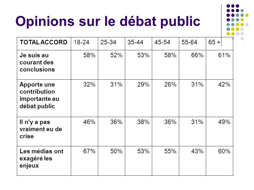 TOTAL ACCORD18-2425-3435-4445-5455-6465 + Je suis au courant des conclusions 58%52%53%58%66%61% Apporte une contribution importante au débat public 32%31%29%26%31%42% Il n y a pas vraiment eu de crise 46%36%38%36%31%49% Les médias ont exagéré les enjeux 67%50%53%55%43%60% Opinions sur le débat public