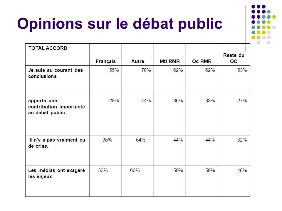 TOTAL ACCORD FrançaisAutreMtl RMRQc RMR Reste du QC Je suis au courant des conclusions 55%70%62% 53% apporte une contribution importante au débat public 28%44%36%33%27% il n y a pas vraiment eu de crise.
