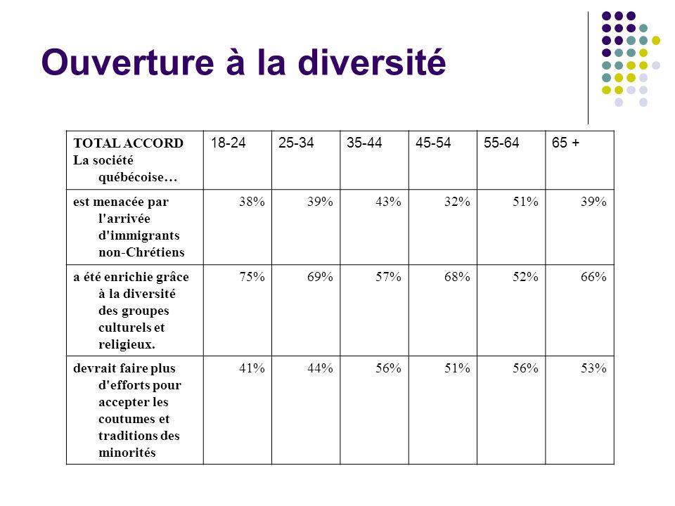 TOTAL ACCORD La société québécoise… 18-2425-3435-4445-5455-6465 + est menacée par l arrivée d immigrants non-Chrétiens 38%39%43%32%51%39% a été enrichie grâce à la diversité des groupes culturels et religieux.