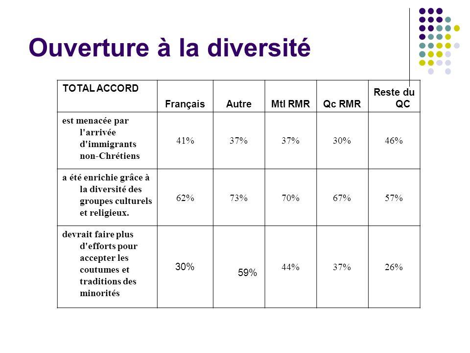 TOTAL ACCORD FrançaisAutreMtl RMRQc RMR Reste du QC est menacée par l arrivée d immigrants non-Chrétiens 41%37% 30%46% a été enrichie grâce à la diversité des groupes culturels et religieux.