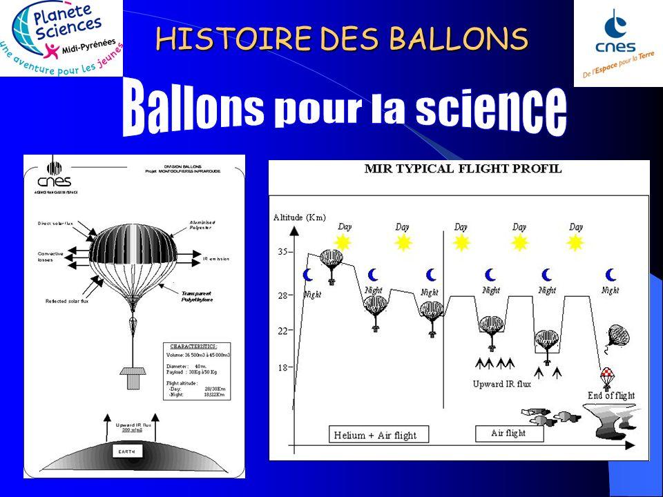 HISTOIRE DES BALLONS Le véhicule MIR (montgolfière infrarouge) est un ballon à air chaud dont le volume est compris entre 36 000 et 45 000 m3, de form