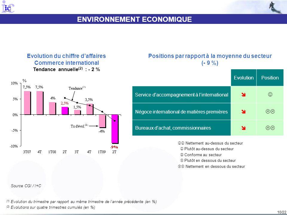 10/22 ENVIRONNEMENT ECONOMIQUE (1) Evolution du trimestre par rapport au même trimestre de lannée précédente (en %) (2) Evolutions sur quatre trimestr