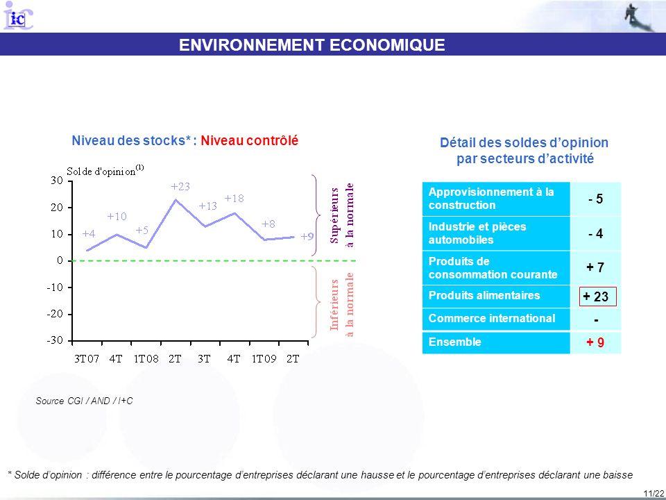 11/22 ENVIRONNEMENT ECONOMIQUE Source CGI / AND / I+C Niveau des stocks* : Niveau contrôlé Détail des soldes dopinion par secteurs dactivité Approvisi