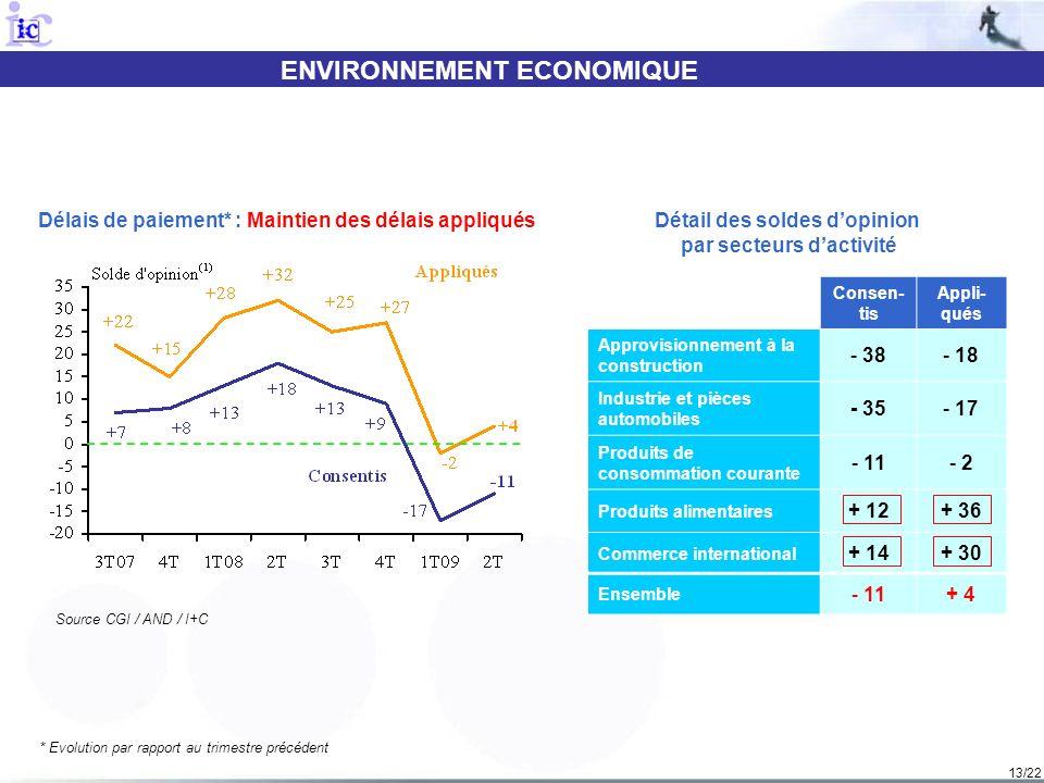 13/22 ENVIRONNEMENT ECONOMIQUE Source CGI / AND / I+C Délais de paiement* : Maintien des délais appliqués * Evolution par rapport au trimestre précéde