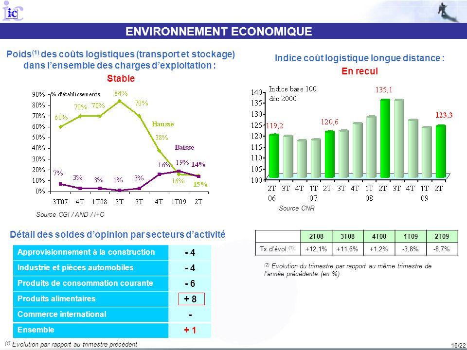 16/22 ENVIRONNEMENT ECONOMIQUE Source CGI / AND / I+C Poids (1) des coûts logistiques (transport et stockage) dans lensemble des charges dexploitation