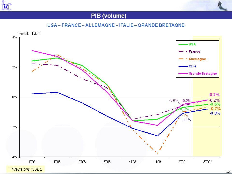 2/22 PIB (volume) USA – FRANCE – ALLEMAGNE – ITALIE – GRANDE BRETAGNE * Prévisions INSEE