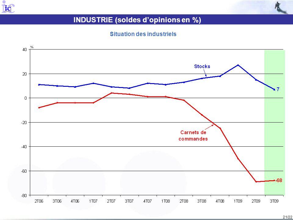 21/22 INDUSTRIE (soldes dopinions en %) Situation des industriels
