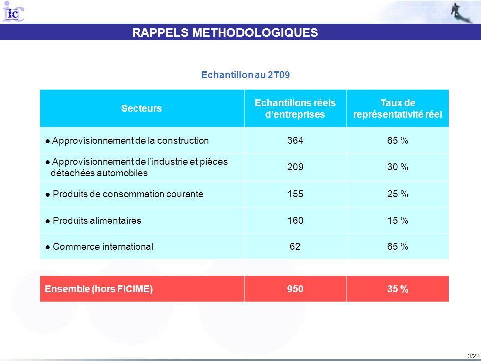 3/22 RAPPELS METHODOLOGIQUES Secteurs Echantillons réels dentreprises Taux de représentativité réel Approvisionnement de la construction36465 % Approv