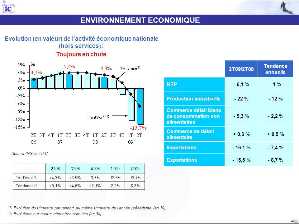 4/22 ENVIRONNEMENT ECONOMIQUE Source INSEE / I+C Evolution (en valeur) de l'activité économique nationale (hors services) : Toujours en chute (1) Evol