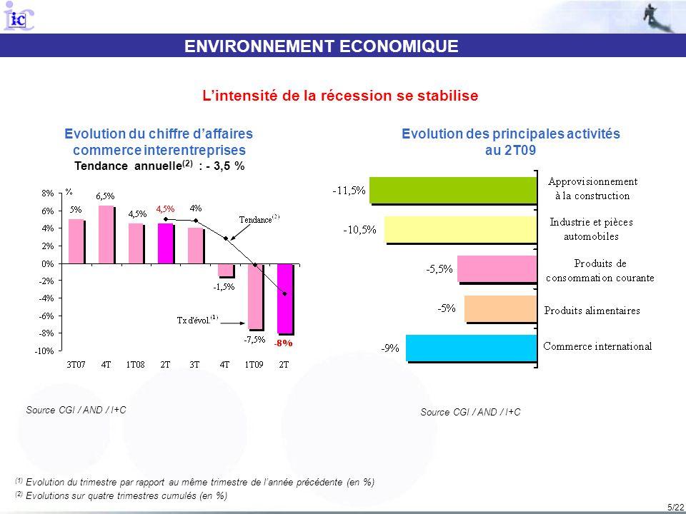 5/22 ENVIRONNEMENT ECONOMIQUE Source CGI / AND / I+C Evolution du chiffre daffaires commerce interentreprises Tendance annuelle (2) : - 3,5 % Evolutio