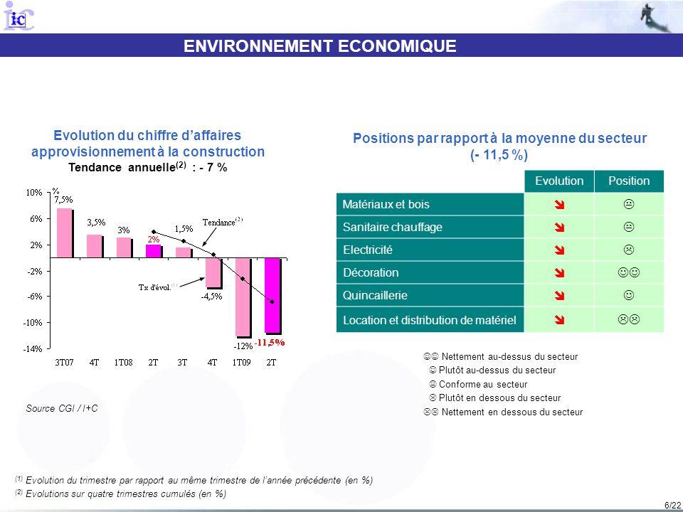 6/22 ENVIRONNEMENT ECONOMIQUE (1) Evolution du trimestre par rapport au même trimestre de lannée précédente (en %) (2) Evolutions sur quatre trimestre