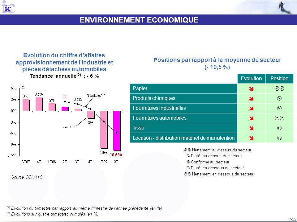 8/22 ENVIRONNEMENT ECONOMIQUE (1) Evolution du trimestre par rapport au même trimestre de lannée précédente (en %) (2) Evolutions sur quatre trimestres cumulés (en %) Evolution du chiffre daffaires consommation courante Tendance annuelle (2) : - 4 % Nettement au-dessus du secteur Plutôt au-dessus du secteur Conforme au secteur Plutôt en dessous du secteur Nettement en dessous du secteur Positions par rapport à la moyenne du secteur (- 5,5 %) Source CGI / I+C EvolutionPosition Chaussure Jouet Textile-habillement Papeterie Fourniture pour bureaux de tabac Carterie Verrerie, céramique, cadeaux, luminaires