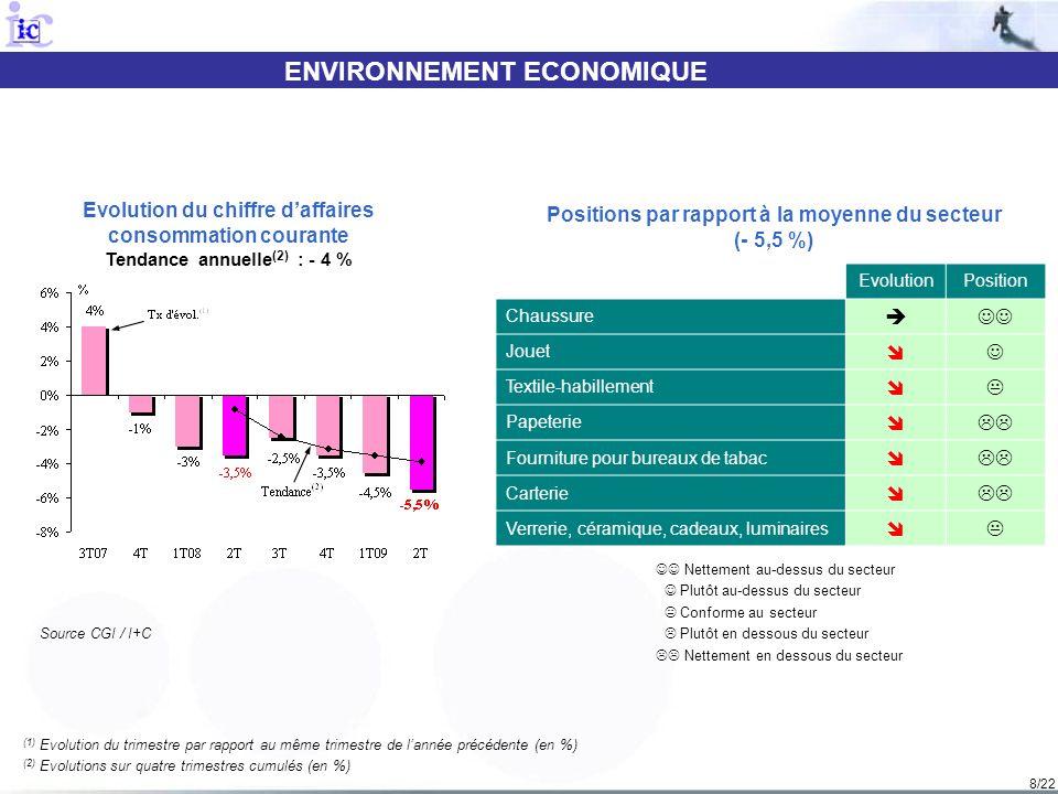 9/22 ENVIRONNEMENT ECONOMIQUE (1) Evolution du trimestre par rapport au même trimestre de lannée précédente (en %) (2) Evolutions sur quatre trimestres cumulés (en %) Evolution du chiffre daffaires produits alimentaires Tendance annuelle (2) : 0 % Nettement au-dessus du secteur Plutôt au-dessus du secteur Conforme au secteur Plutôt en dessous du secteur Nettement en dessous du secteur Positions par rapport à la moyenne du secteur (- 5 %) Source CGI / AND / I+C EvolutionPosition Grain et agro-fournitures Fruits & légumes Viande et produits de la viande Volaille ND Produits laitiers Boissons Produits surgelés Vente par automates 4T081T092T09 CA RHD - 0,5 %- 4 %