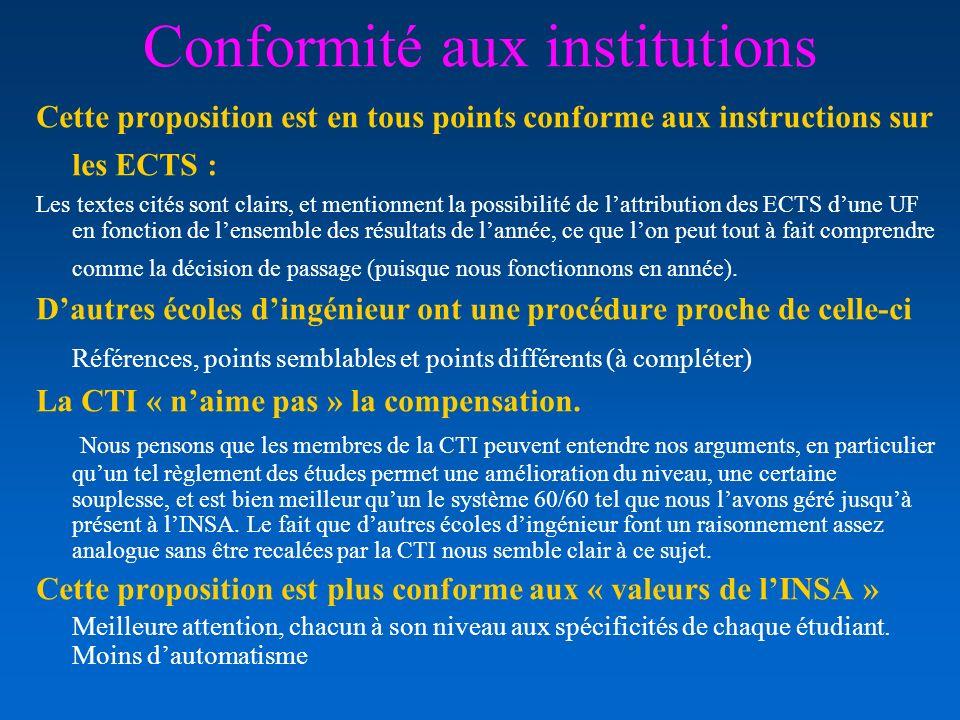 Conformité aux institutions Cette proposition est en tous points conforme aux instructions sur les ECTS : Les textes cités sont clairs, et mentionnent