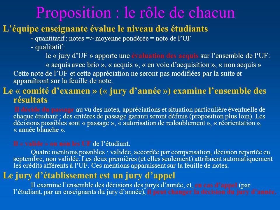 Proposition : le rôle de chacun Léquipe enseignante évalue le niveau des étudiants - quantitatif : notes => moyenne pondérée = note de lUF - qualitati