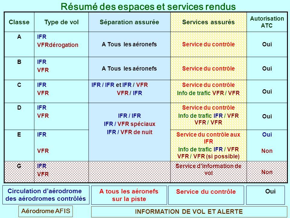 Résumé des espaces et services rendus ClasseType de volSéparation assuréeServices assurés Autorisation ATC AIFR VFRdérogation A Tous les aéronefsServi