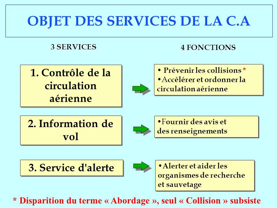 OBJET DES SERVICES DE LA C.A 4 FONCTIONS 3 SERVICES Prévenir les collisions * A ccélérer et ordonner la circulation aérienne Prévenir les collisions *