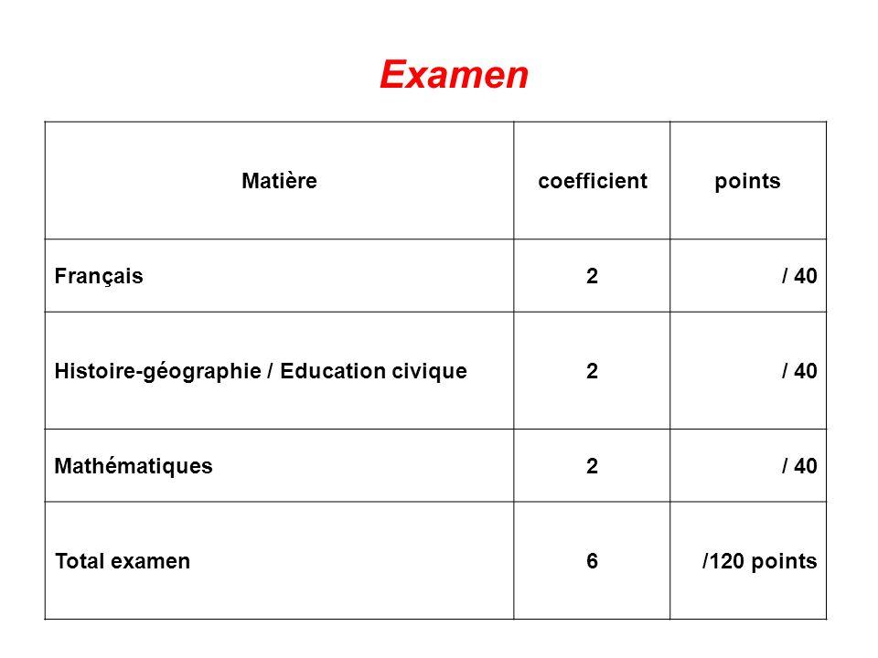 Matièrecoefficientpoints Français2/ 40 Histoire-géographie / Education civique2/ 40 Mathématiques2/ 40 Total examen6/120 points Examen