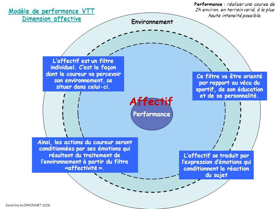 Modèle de performance VTT cross- country Environnement Affectif Psychologique Performance : réaliser une course de 2h environ, en terrains variés, à la plus haute intensité possible.