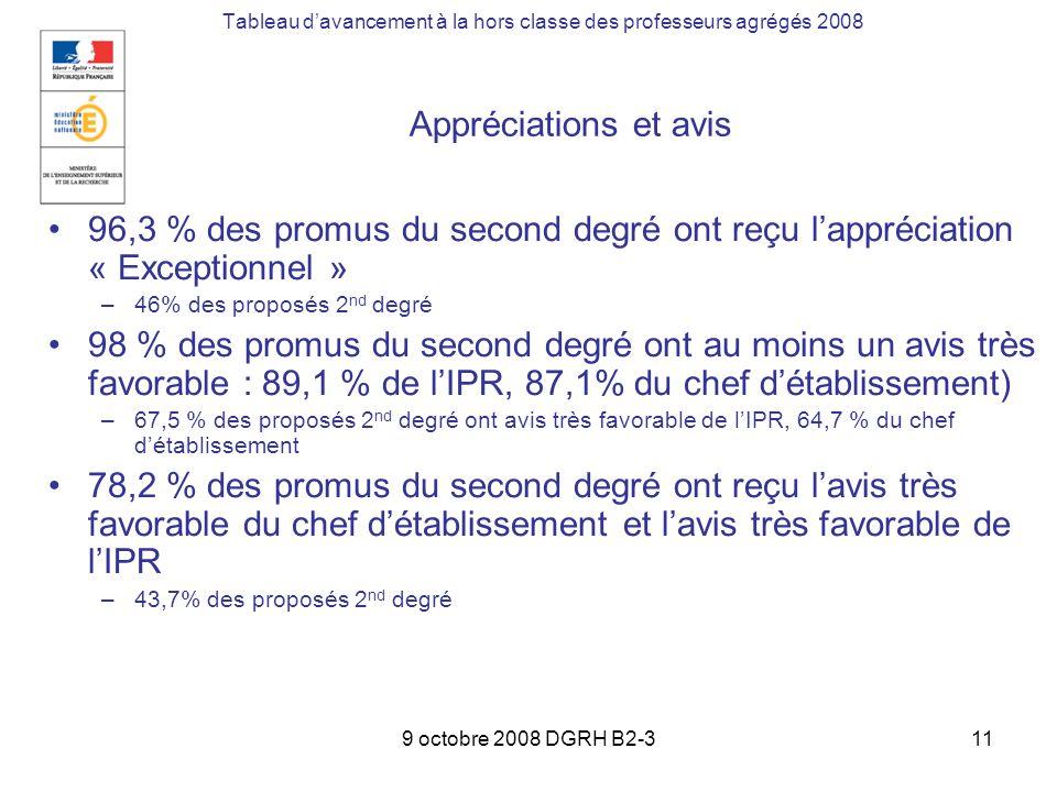 9 octobre 2008 DGRH B2-311 Tableau davancement à la hors classe des professeurs agrégés 2008 96,3 % des promus du second degré ont reçu lappréciation « Exceptionnel » –46% des proposés 2 nd degré 98 % des promus du second degré ont au moins un avis très favorable : 89,1 % de lIPR, 87,1% du chef détablissement) –67,5 % des proposés 2 nd degré ont avis très favorable de lIPR, 64,7 % du chef détablissement 78,2 % des promus du second degré ont reçu lavis très favorable du chef détablissement et lavis très favorable de lIPR –43,7% des proposés 2 nd degré Appréciations et avis