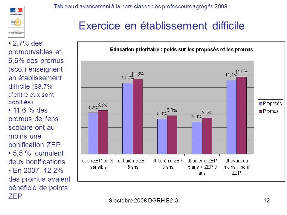 9 octobre 2008 DGRH B2-312 Tableau davancement à la hors classe des professeurs agrégés 2008 Exercice en établissement difficile 2,7% des promouvables et 6,6% des promus (sco.) enseignent en établissement difficile (88,7% dentre eux sont bonifiés) 11,6 % des promus de lens.
