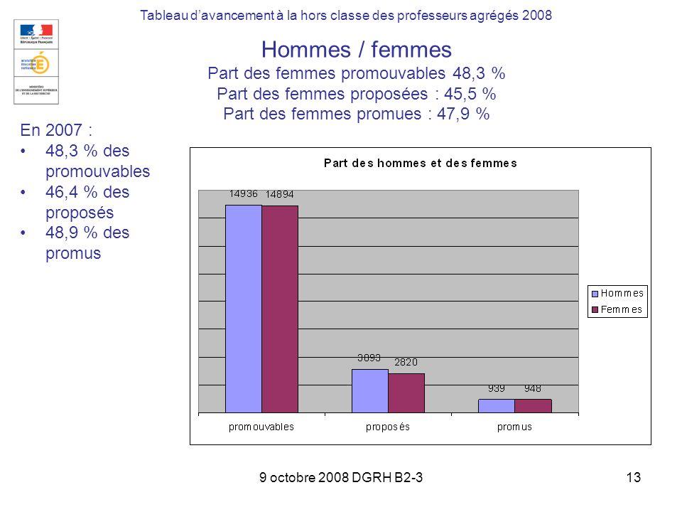 9 octobre 2008 DGRH B2-313 Tableau davancement à la hors classe des professeurs agrégés 2008 En 2007 : 48,3 % des promouvables 46,4 % des proposés 48,9 % des promus Hommes / femmes Part des femmes promouvables 48,3 % Part des femmes proposées : 45,5 % Part des femmes promues : 47,9 %