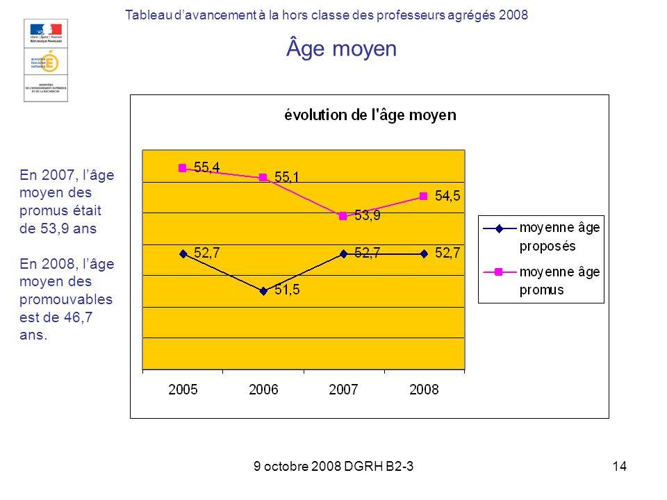 9 octobre 2008 DGRH B2-314 Tableau davancement à la hors classe des professeurs agrégés 2008 Âge moyen En 2007, lâge moyen des promus était de 53,9 an