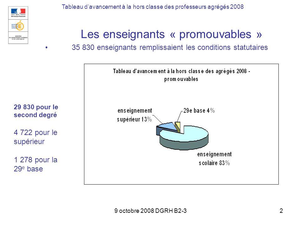 9 octobre 2008 DGRH B2-32 Les enseignants « promouvables » 35 830 enseignants remplissaient les conditions statutaires Tableau davancement à la hors c
