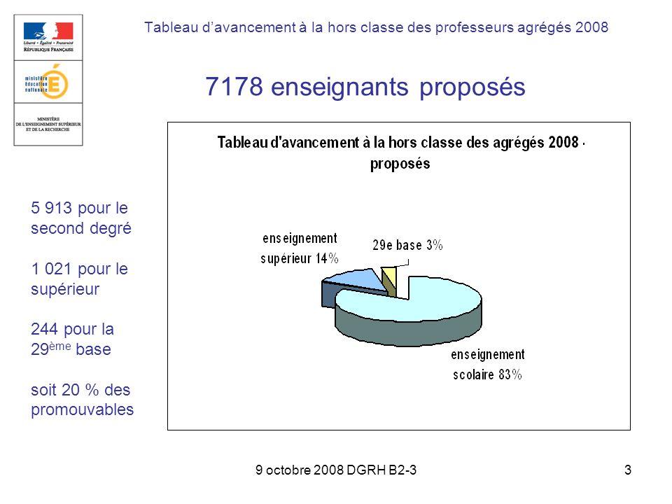 9 octobre 2008 DGRH B2-34 2 221 enseignants promus Tableau davancement à la hors classe des professeurs agrégés 2008 1 887 pour le second degré 264 pour le supérieur 70 pour la 29 ème base 6,2 % des promouvables une progression de 61,5 % en 2 ans (1 375 promotions en 2006)