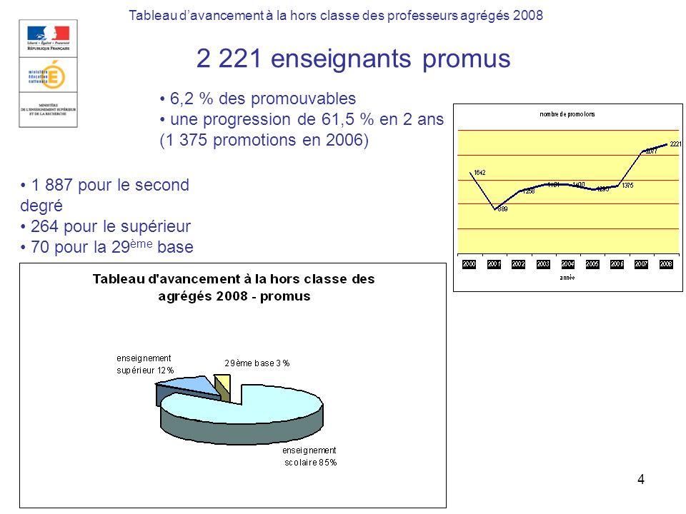 9 octobre 2008 DGRH B2-35 Tableau davancement à la hors classe des professeurs agrégés 2008 95,2 % des promus sont au 11 ème échelon 94,8 % pour lenseignement scolaire 97,7 % pour le supérieur 97,1 % pour la 29 e base
