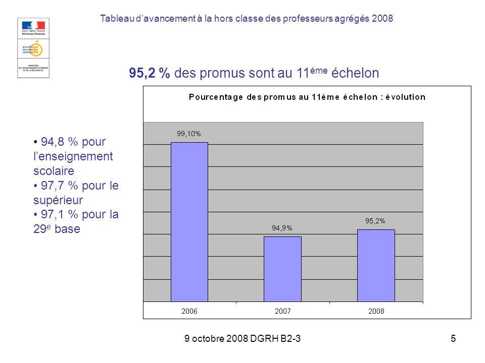 9 octobre 2008 DGRH B2-36 42,2 % des promus au 11 ème échelon ont une ancienneté dans léchelon inférieure à 4 ans Tableau davancement à la hors classe des professeurs agrégés 2008 Lancienneté des promus au 11 ème échelon tend à baisser : en 2007, 40,2 % des promus au 11 ème échelon avaient une ancienneté inférieure à 4 ans.