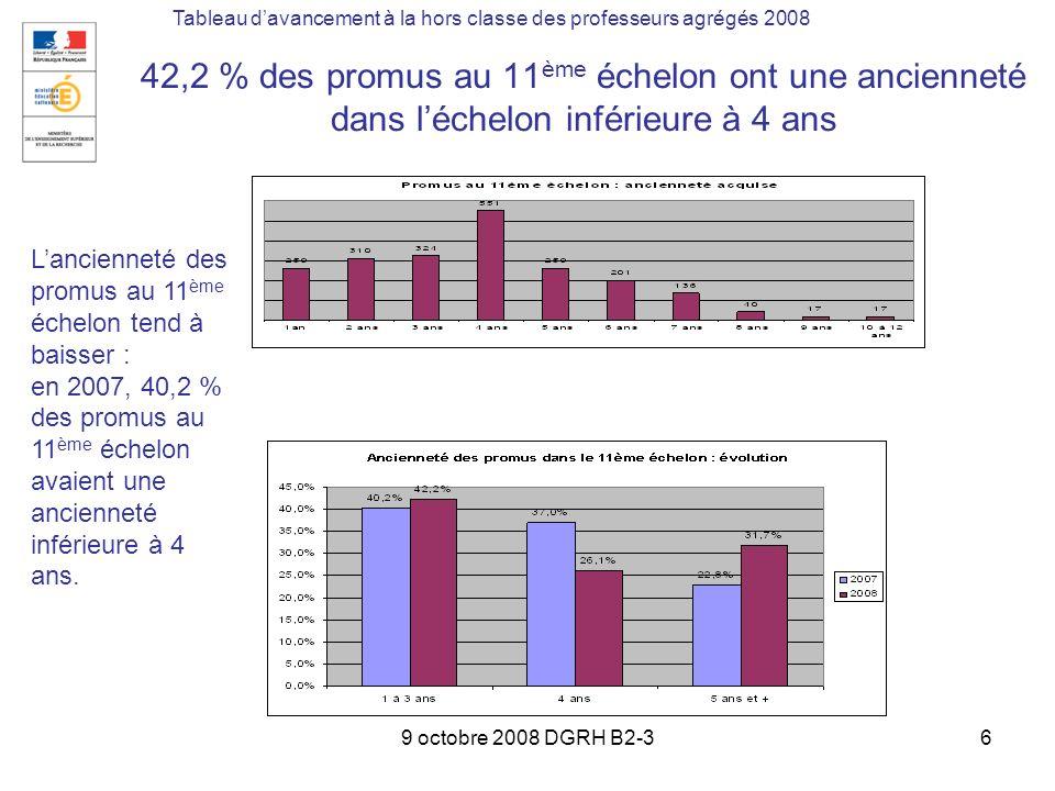9 octobre 2008 DGRH B2-36 42,2 % des promus au 11 ème échelon ont une ancienneté dans léchelon inférieure à 4 ans Tableau davancement à la hors classe