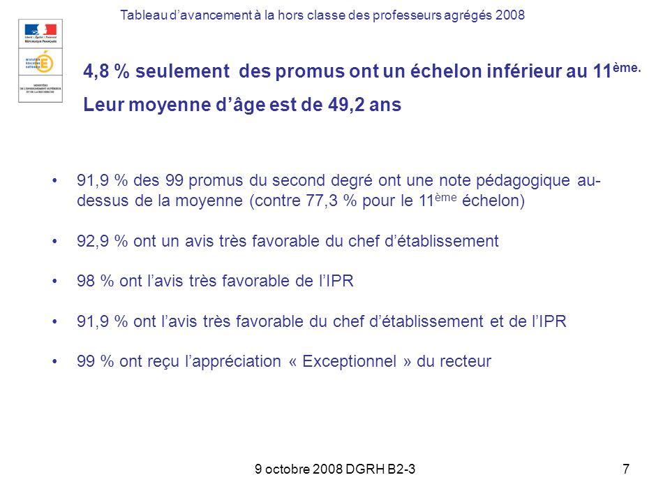 9 octobre 2008 DGRH B2-37 Tableau davancement à la hors classe des professeurs agrégés 2008 4,8 % seulement des promus ont un échelon inférieur au 11 ème.