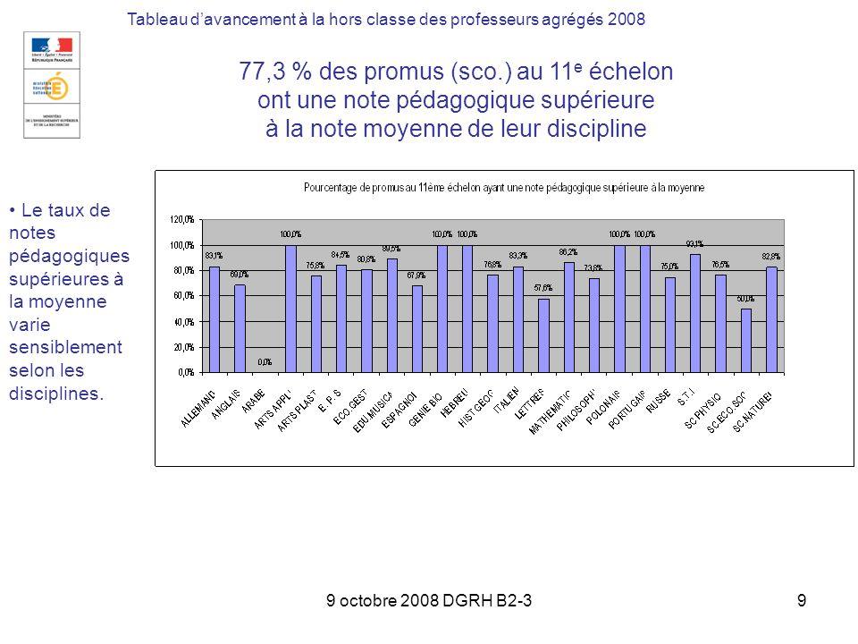 9 octobre 2008 DGRH B2-39 Tableau davancement à la hors classe des professeurs agrégés 2008 77,3 % des promus (sco.) au 11 e échelon ont une note péda