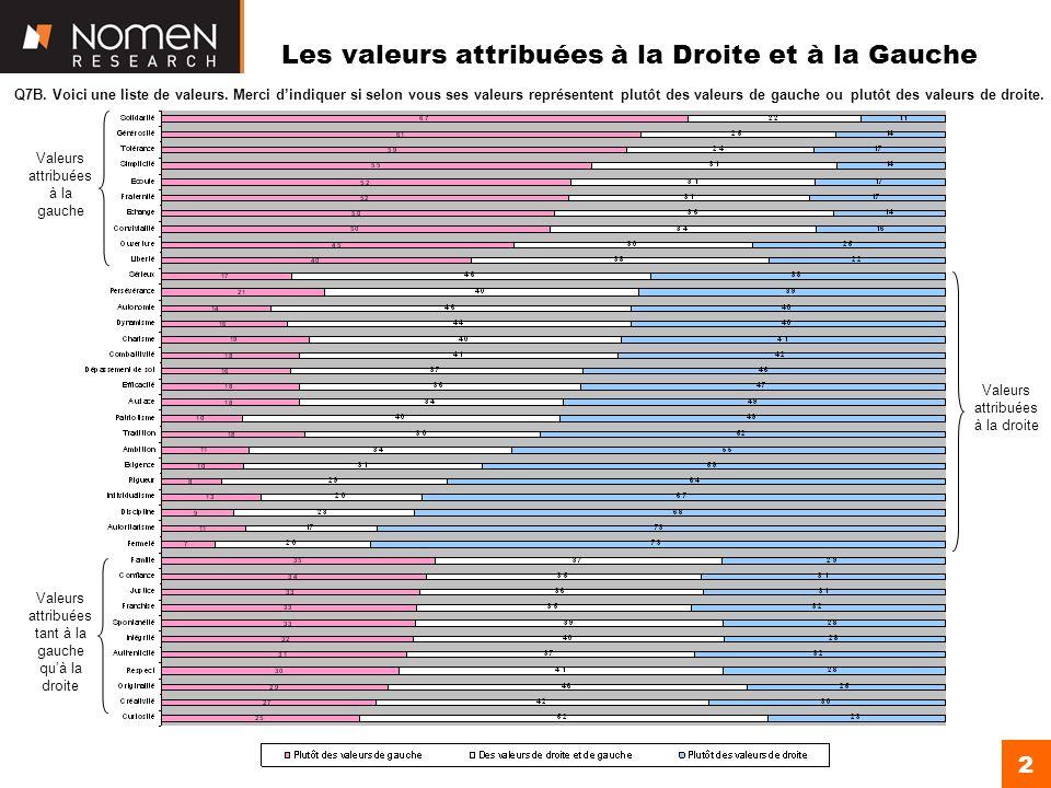 2 Les valeurs attribuées à la Droite et à la Gauche Valeurs attribuées à la gauche Valeurs attribuées à la droite Valeurs attribuées tant à la gauche quà la droite Q7B.