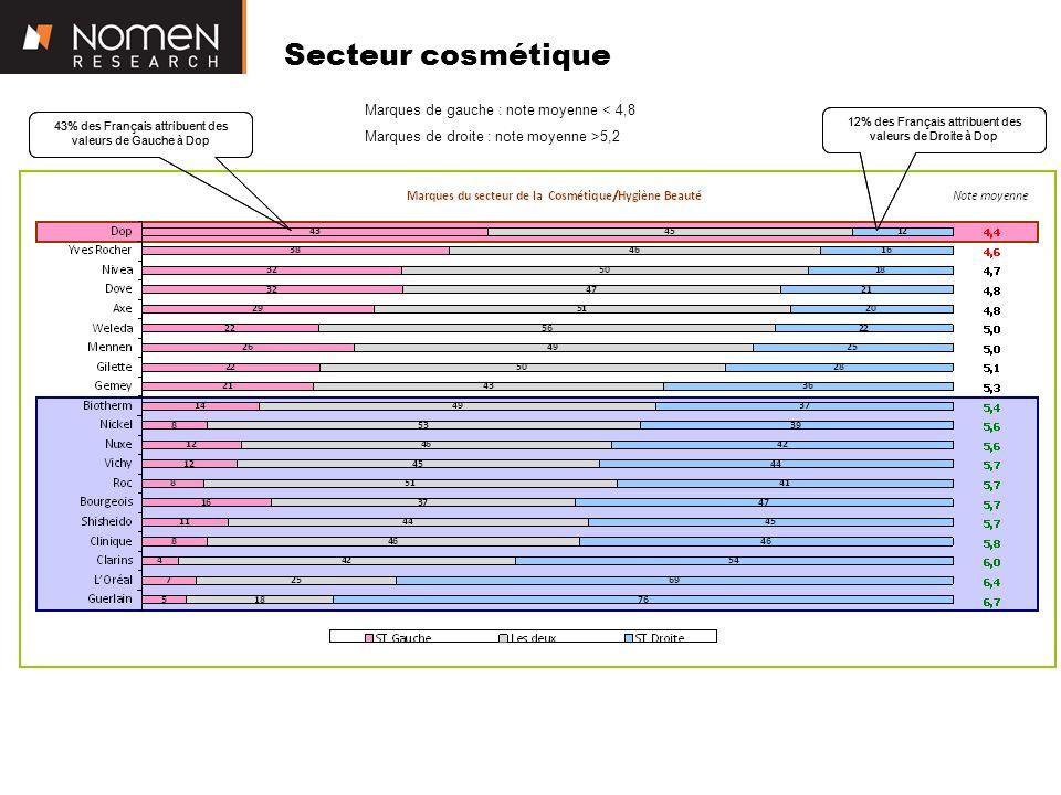 Secteur cosmétique Marques de gauche : note moyenne < 4,8 Marques de droite : note moyenne >5,2 43% des Français attribuent des valeurs de Gauche à Dop 12% des Français attribuent des valeurs de Droite à Dop 43% des Français attribuent des valeurs de Gauche à Dop 12% des Français attribuent des valeurs de Droite à Dop