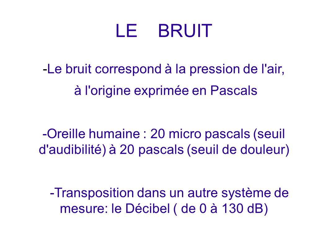 LE BRUIT -Le bruit correspond à la pression de l air, à l origine exprimée en Pascals -Oreille humaine : 20 micro pascals (seuil d audibilité) à 20 pascals (seuil de douleur) -Transposition dans un autre système de mesure: le Décibel ( de 0 à 130 dB)