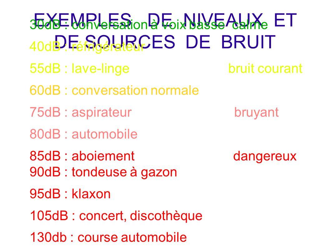 EXEMPLES DE NIVEAUX ET DE SOURCES DE BRUIT 30dB : conversation à voix basse calme 40dB : réfrigérateur 55dB : lave-linge bruit courant 60dB : conversa