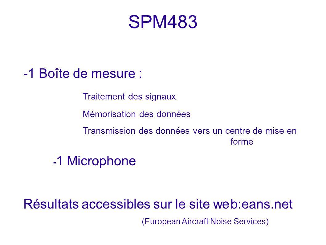 SPM483 -1 Boîte de mesure : Traitement des signaux Mémorisation des données Transmission des données vers un centre de mise en forme - 1 Microphone Ré
