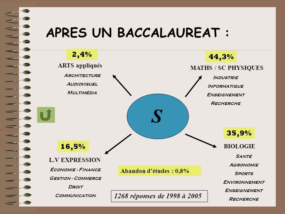 S MATHS / SC PHYSIQUES ARTS appliqués BIOLOGIE L.V EXPRESSION APRES UN BACCALAUREAT : Architecture Audiovisuel Multimédia Économie - Finance Gestion - Commerce Droit Communication Industrie Informatique Enseignement Recherche Santé Agronomie Sports Environnement Enseignement Recherche 2,4% 16,5% 35,9% 44,3% 1268 réponses de 1998 à 2005 Abandon détudes : 0,8%