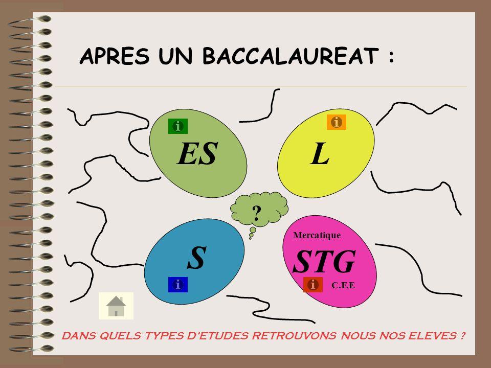 APRES UN BACCALAUREAT : ES STG S L ? Mercatique C.F.E DANS QUELS TYPES DETUDES RETROUVONS NOUS NOS ELEVES ?